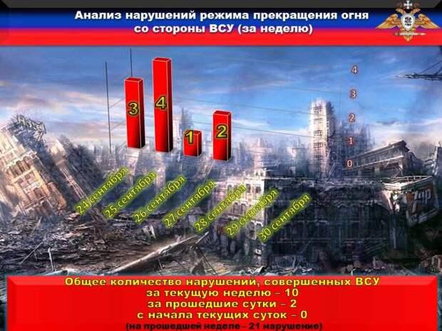 НМ ДНР: украинские каратели два раза нарушили режим прекращения огня