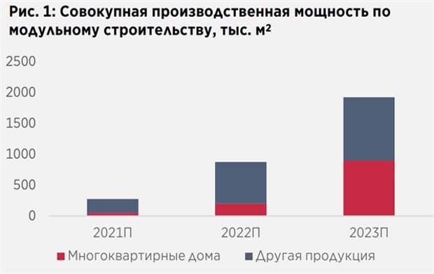 Акции ПИК могут вырасти на 74%