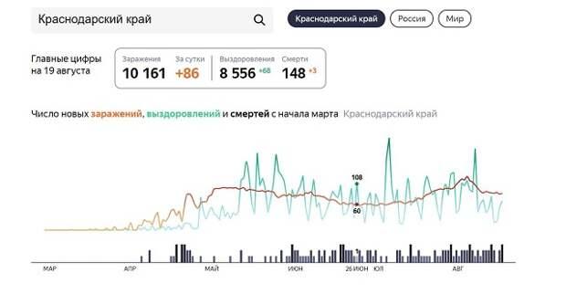 В Краснодарском крае 20 августа выявили 84 случая COVID-19