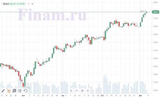 """Коронавирус и финансовые рынки 5 февраля: """"В России все будет нормально к лету"""""""