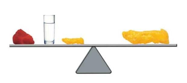 На этой иллюстранции наглядно показано: количество кг ушло одинаковое, но в первом случае в результате быстрого похудения вес снизился за счет мышц и жидкости, а при медленном похудении - за счет жира.