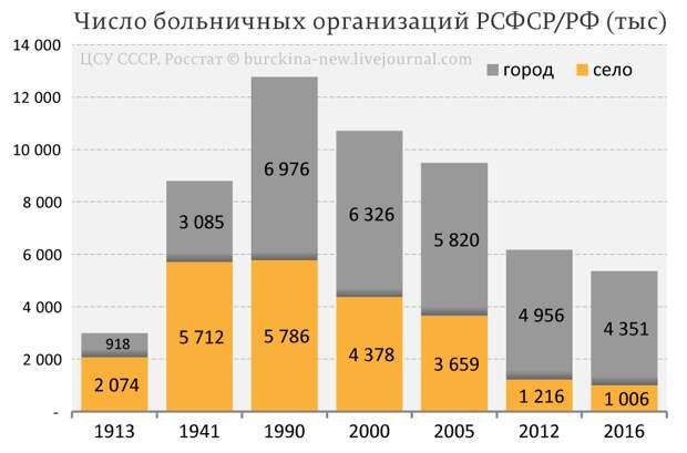 Как выглядела земская больница России, которую мы потеряли(РКМП)?