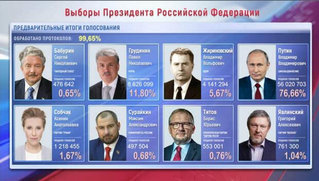 Подсчет голосов близок к завершению: у Владимира Путина – 76,65%