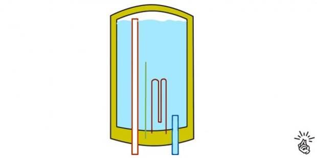 Схема работы водонагревателя