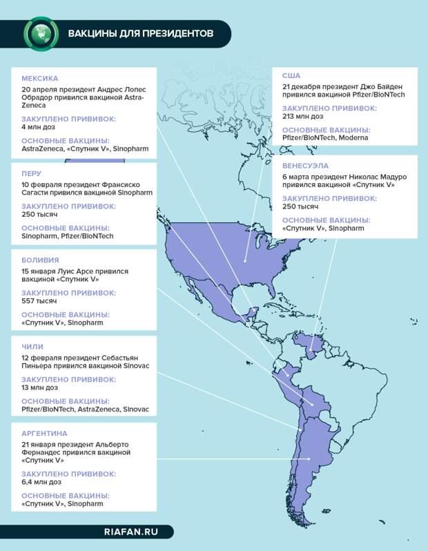 Политическая прививка: какие вакцины выбрали президенты стран Западного полушария