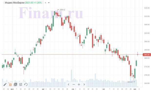 Российский рынок растет вслед за зарубежными в ожидании итогов выборов