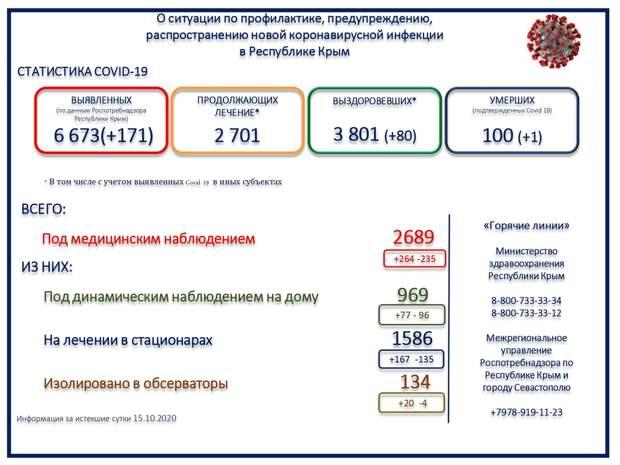 Численность погибших от коронавируса увеличилась до 100 человек в Крыму