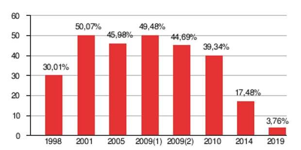 Отданные за ПКРМ голоса, с 1998 г.