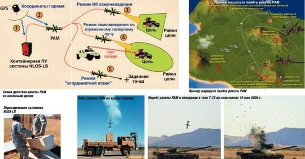 Схема действия ракеты РАМ по наземным целям