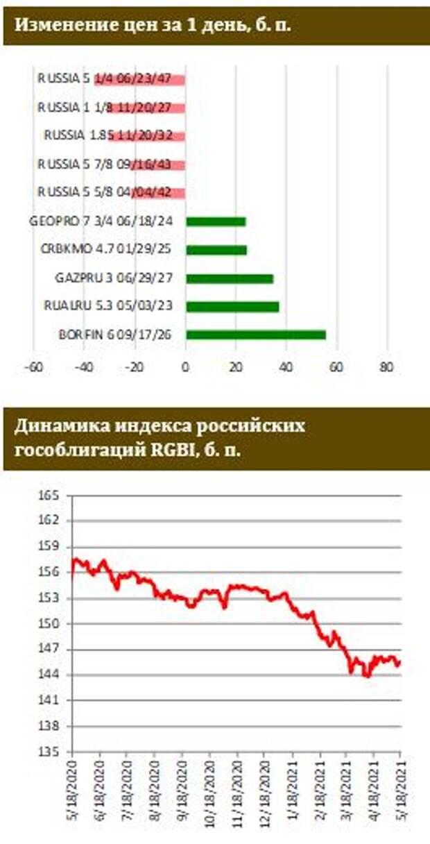 ФИНАМ: Россия удлиняет суверенную кривую в евро