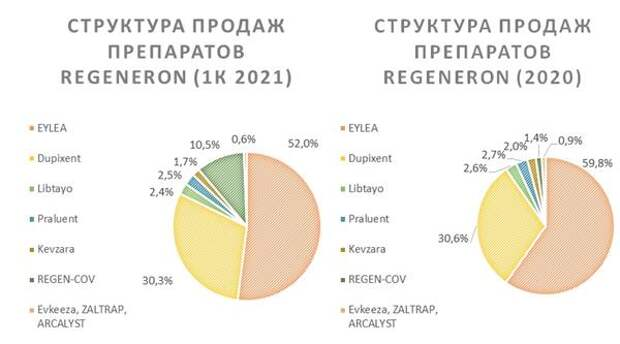 Структура продаж препаратов Regeneron