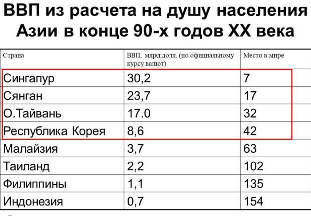 Такой экономический рывок, как при Путине был только 2 раза в истории России: в Сталинскую пятилетку и при Царе