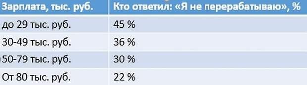За себя и за того парня. Почти половина россиян работает свехурочно
