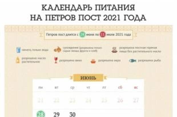 Петров пост-2021. Как питаться в начале июля
