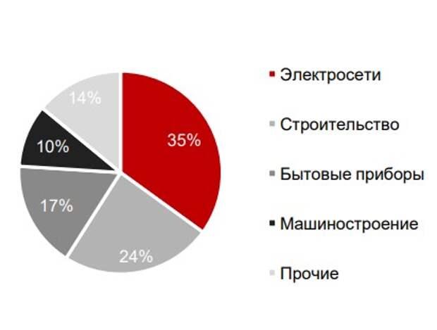 Потребление меди по секторам