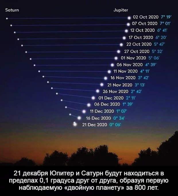 Один раз в 800 лет Юпитер, Сатурн, Астрономия, Космос