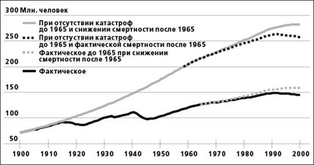 146 вместо 500 миллионов, Лавров о Сталине и дыра в логике Ленина