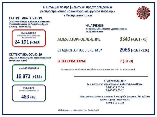 В Крыму ещё 8 человек с коронавирусом скончались