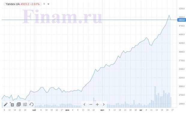 Бумаги Яндекса, динамика