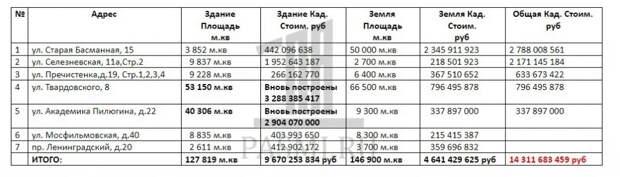 Как мэрия Москвы кинула Минобороны