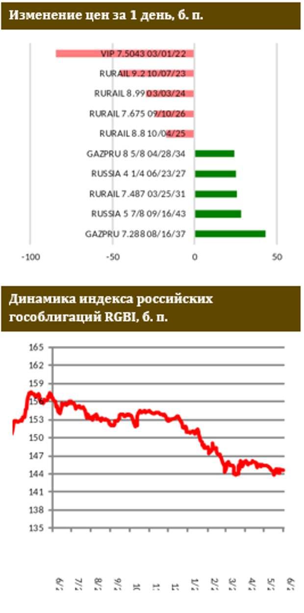 """ФИНАМ: Глава ЦБ РФ подтверждает """"ястребиный"""" подход"""