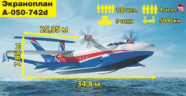 Американцы написали о новом российском «морском монстре»