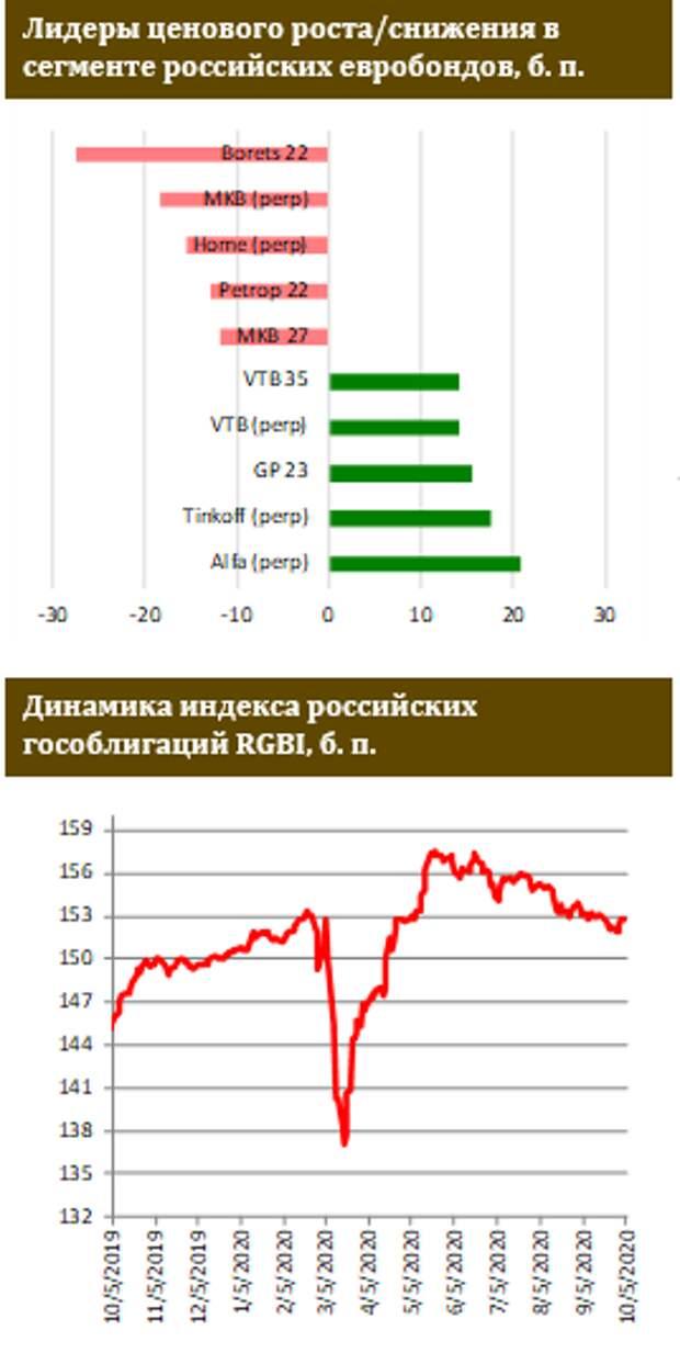 ФИНАМ: В российских евробондах умеренный рост вместе с другими ЕМ