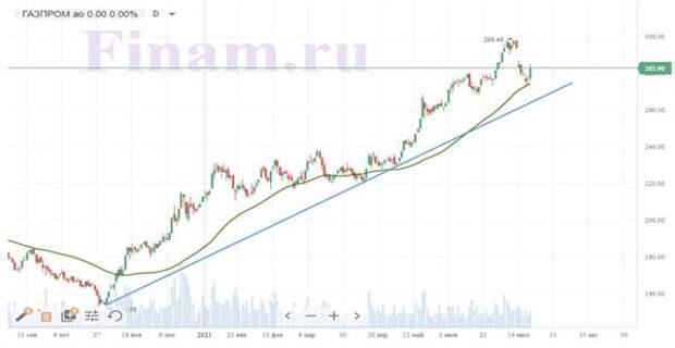 "Динамика акций ""Газпрома"""