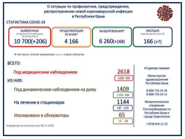 В Крыму за сутки 7 человек скончались с коронавирусом