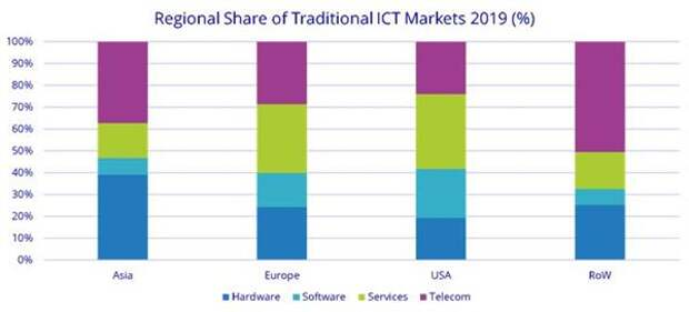 Структура затрат на ИКТ по регионам по данным IDC