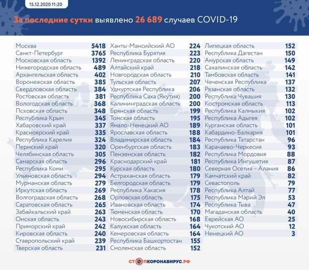 Коронавирус в России: сколько заболевших, умерших и вылечившихся 15 декабря