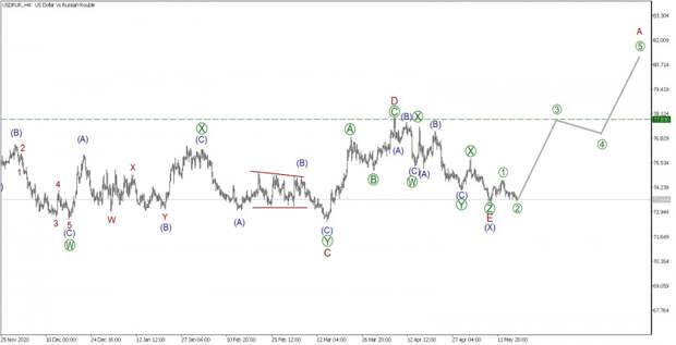 USD/RUR 18 мая. Ожидаем ревальвацию курса рубля