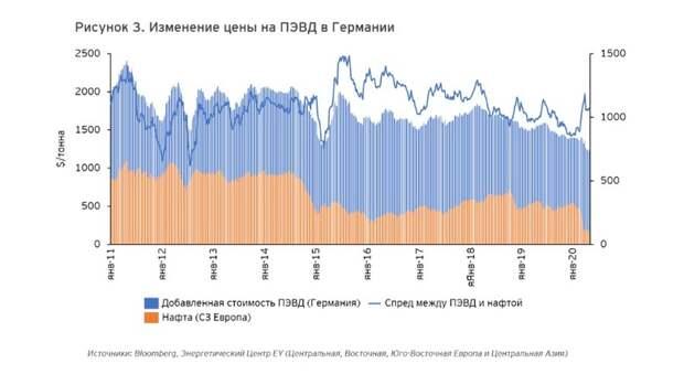 Привлекательность европейской нефтехимии растет: станетли этот тренд устойчивым?