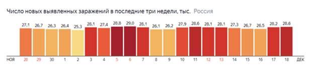 Covid-2019 в России