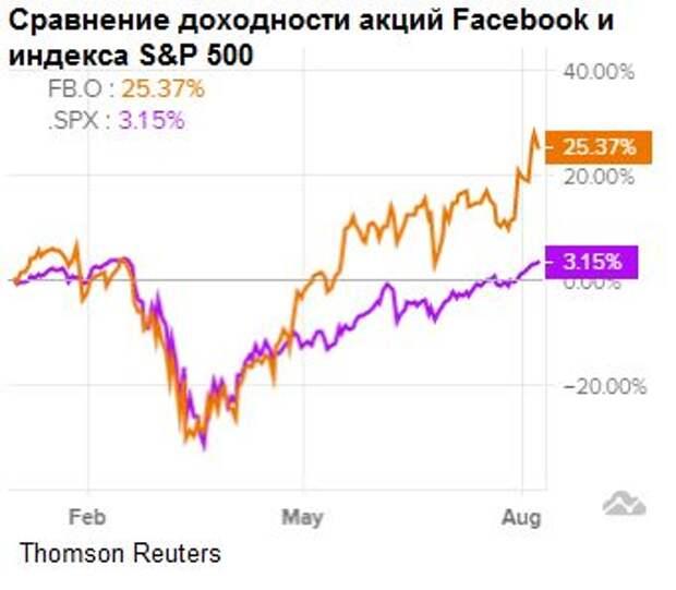 Сравнение доходности акций Facebook и индекса S&P500
