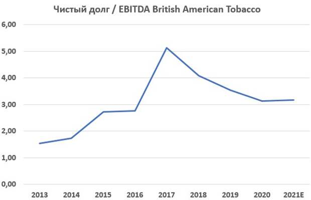 British American Tobacco - защитный актив с потенциалом роста