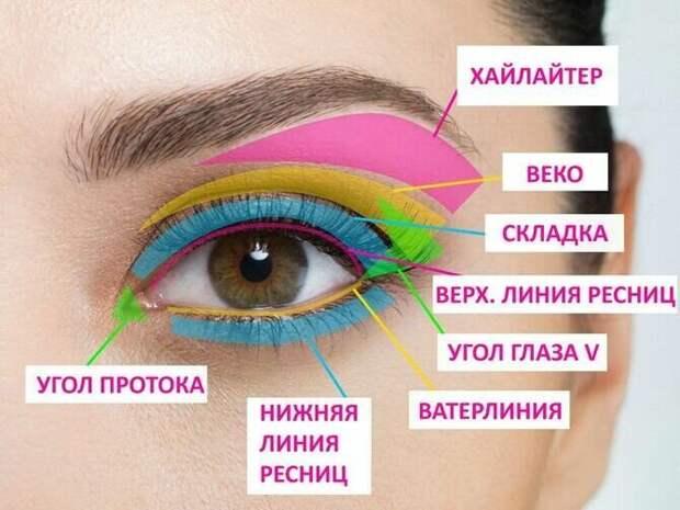 Горячий тренд 2020: хитрости макияжа с белым карандашом