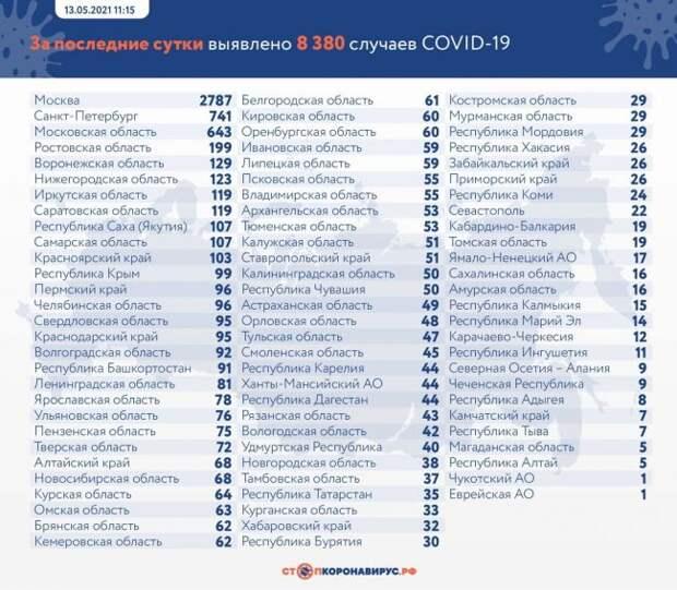 ВРоссии выявлено засутки 8380 заразившихся коронавируосм