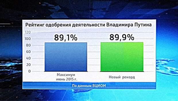 В «теневом ЦРУ» объяснили причину высоких рейтингов Путина