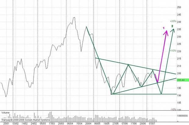 Пушистый или коварный – треугольник на «Газпроме»?