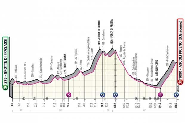 Джиро д'Италия-2021, превью этапов: 6 этап, Пещеры Фразасси - Асколи Пичено