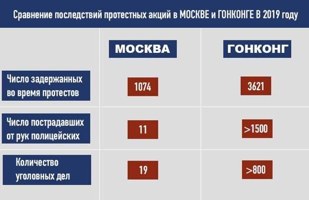 Сравнение последствий протестных акций в Москве и Гонконге в 2019 году