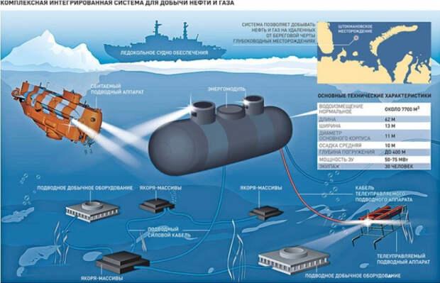 В России завершили разработку подводных беспилотников для освоения Арктики