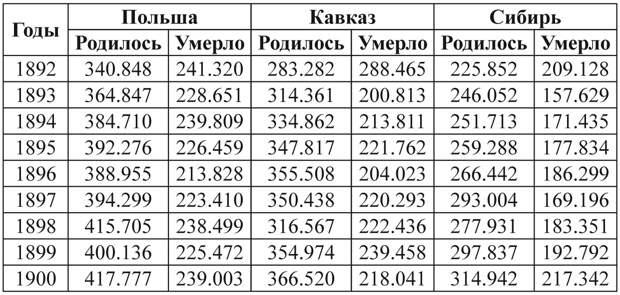 Голод, смертность и болезни в дореволюционной России.