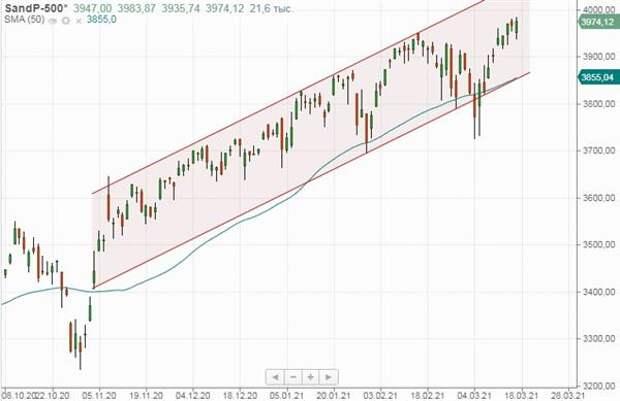 """""""Голубиные"""" итоги заседания ФРС поддержали американские акции"""