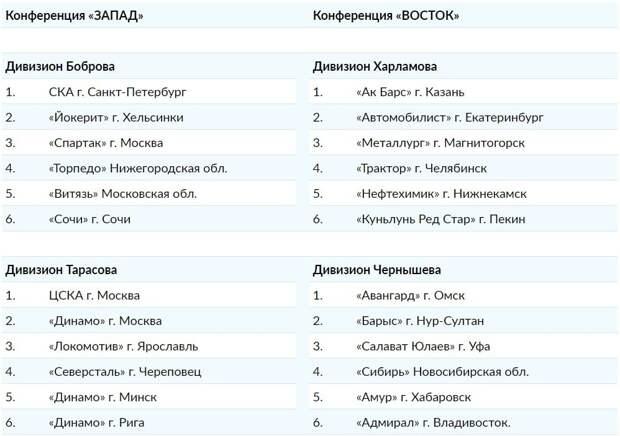 Сезон КХЛ стартует 1 сентября матчем «Авангард» – ЦСКА. Сформированы составы дивизионы