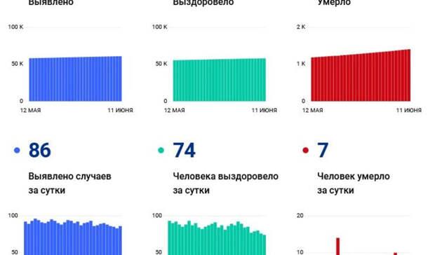 Коронавирус убил свыше 1400 жителей Волгоградской области