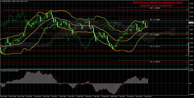 Торговый план по паре EUR/USD на неделю 17 – 21 мая. Новый отчет COT (Commitments of Traders).
