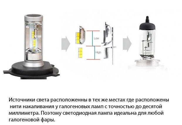 Почему не стоит ставить светодиодные лампы в фары не предназначенные для этого