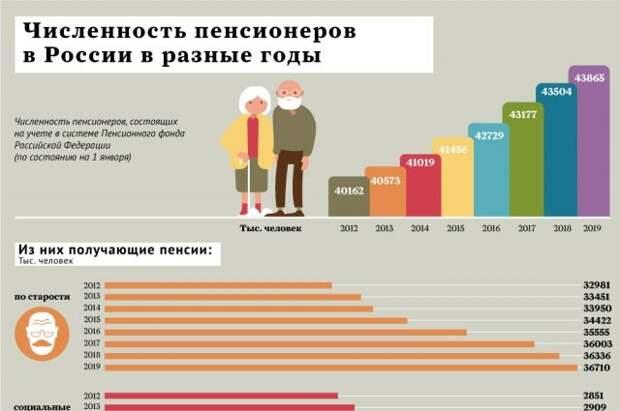 Деньги есть? Какими должны быть минимальная зарплата и средняя пенсия